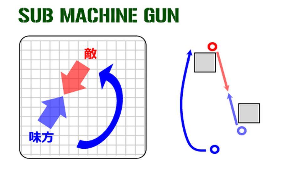 サブマシンガン/PDWの基本戦術